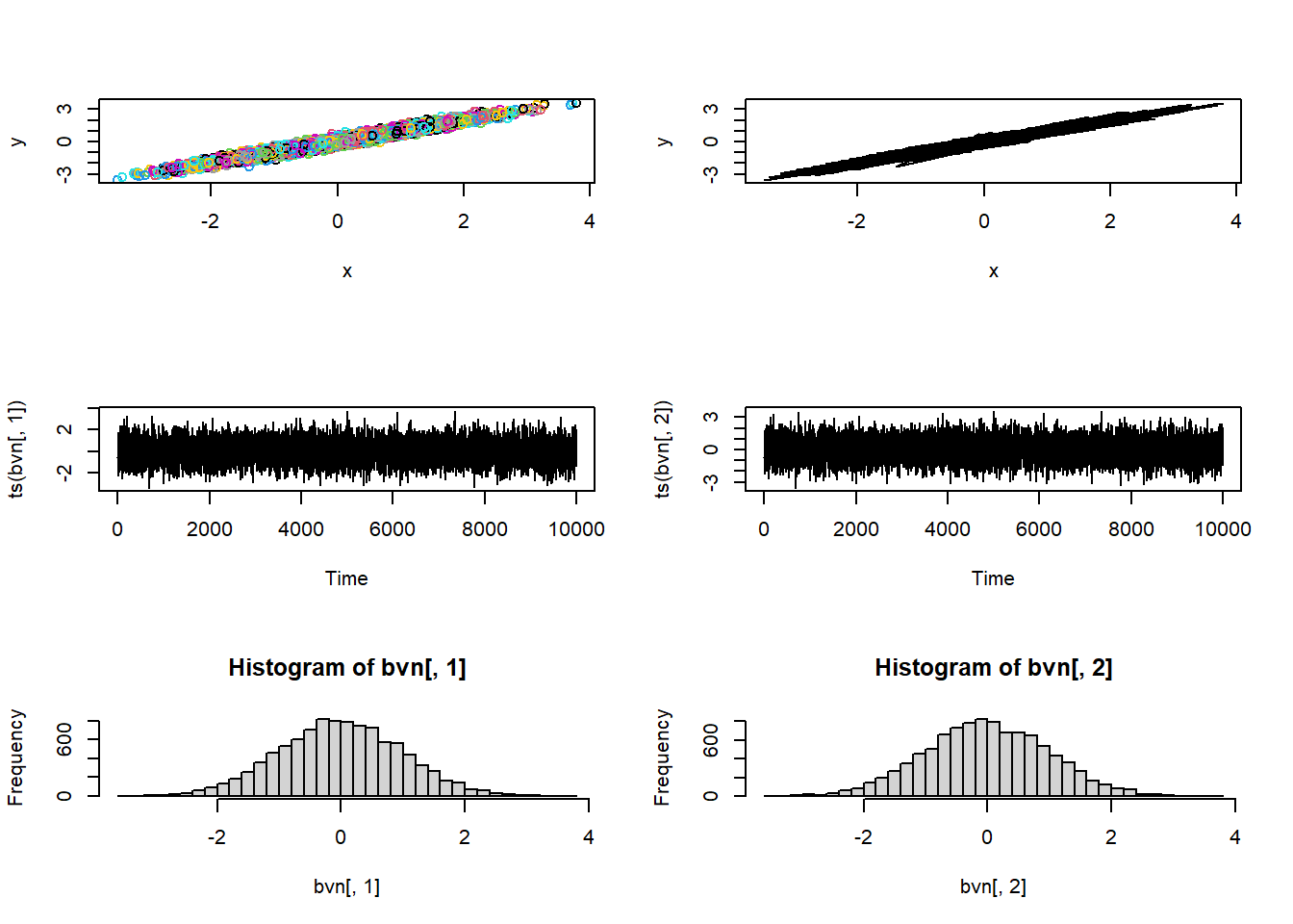 Bayesian Analysis #2: MCMC