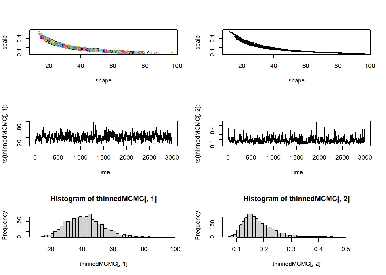 Bayesian Analysis #2: MCMC
